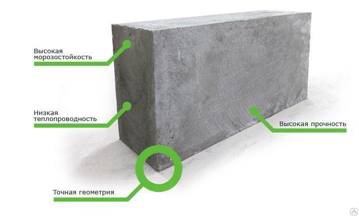 Пеноблок 600х300х200 мм преимущества